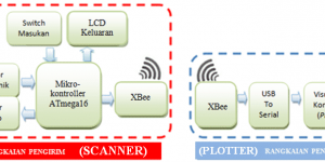 Blok diagram sistem